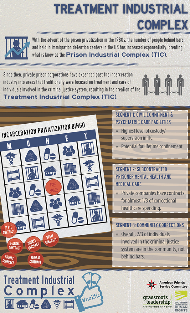 Infographic for Treament Industrial Complex report, November 2014